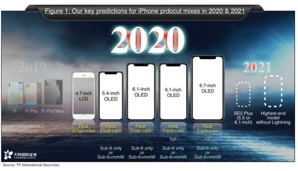 Według Kuo w 2020 r. zobaczymy cztery modele iPhone'a 12 (5G)