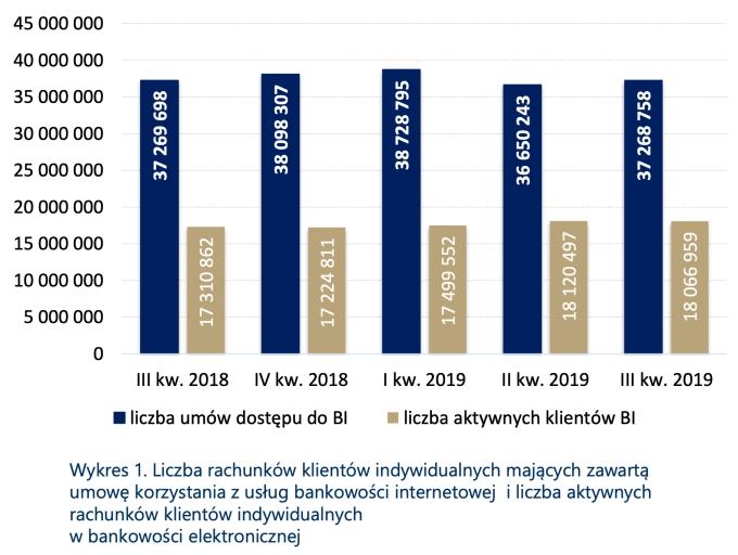 Liczba aktywnych kont bankowości internetowej w Polsce (3Q 2019)