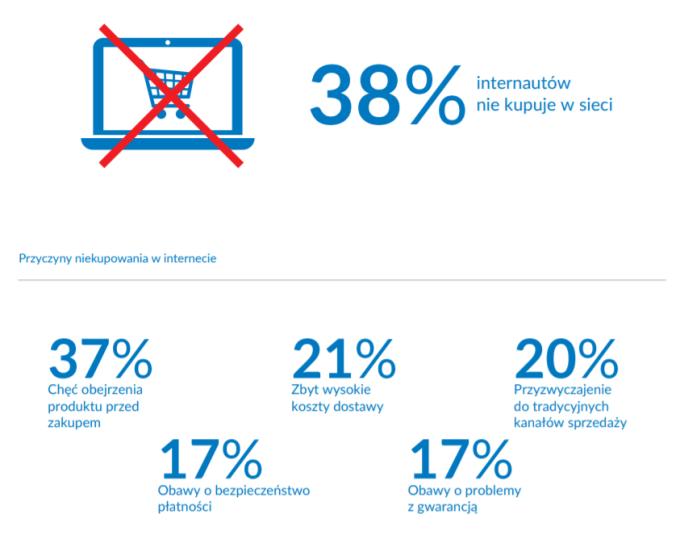 Przyczyny niekupowanie w sieci przez poslkich internautów (Gemius 2019)