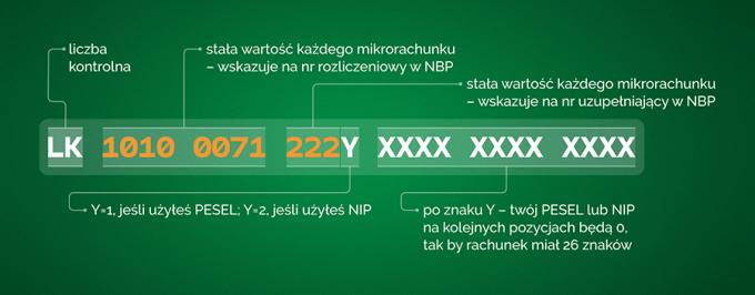 Schemat mikrorachunku podatkowego