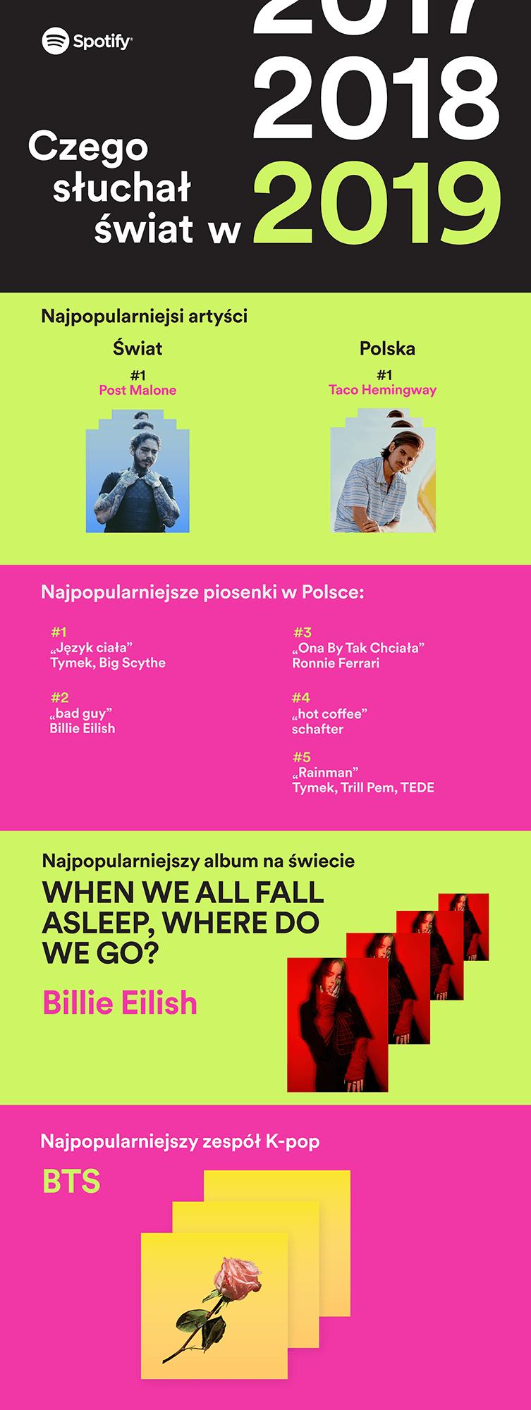 Infografika: Podsumowanie 2019 roku na Spotify (Polska i świat)