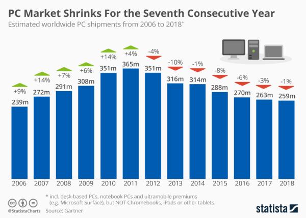 Sprzedaż komputerów PC maleje już 7 rok z rzędu