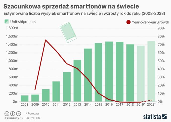 Szacunkowe globalne wysyłki smartfonów w latach 2008-2023 (z uwzględnieniem pojawienia się sieci 5G)