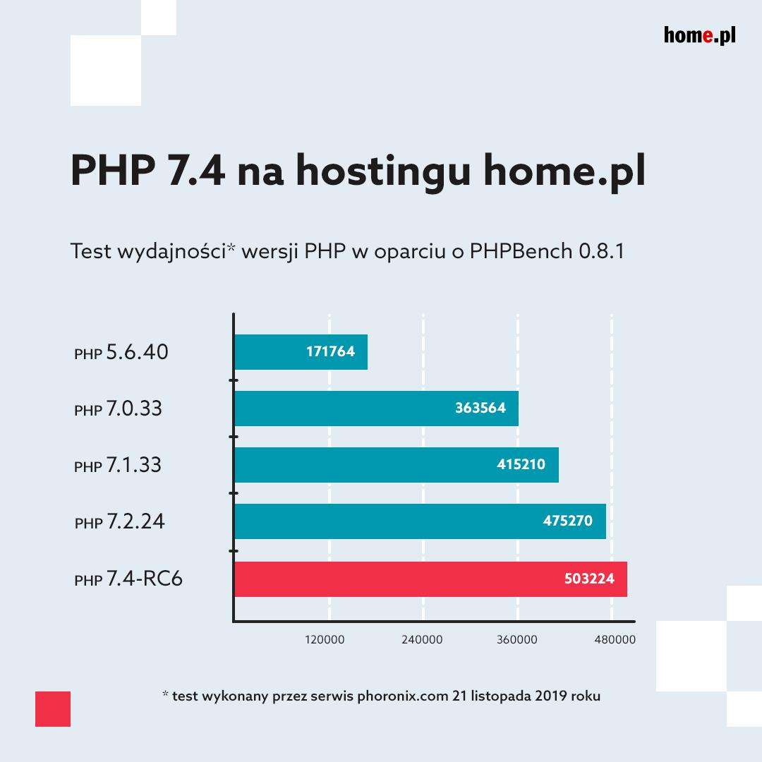 Test prędkości PHP 7.4 na home.pl