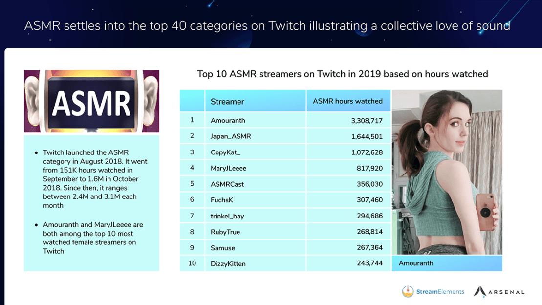 TOP 10 streamerów ASMR w 2019 r.