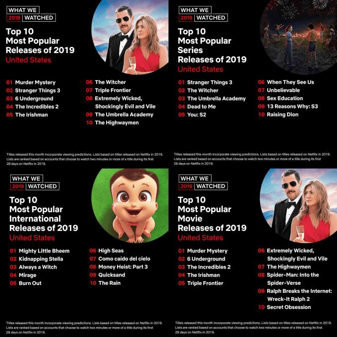 TOP 10 produkcji w serwisie Netflix w 2019 r. w USA