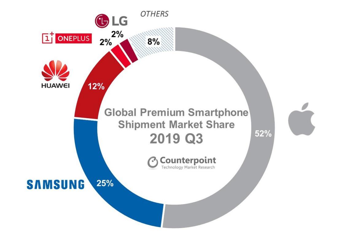 Globalny udział producentów smartfonów na rynku premium w 3Q 2019