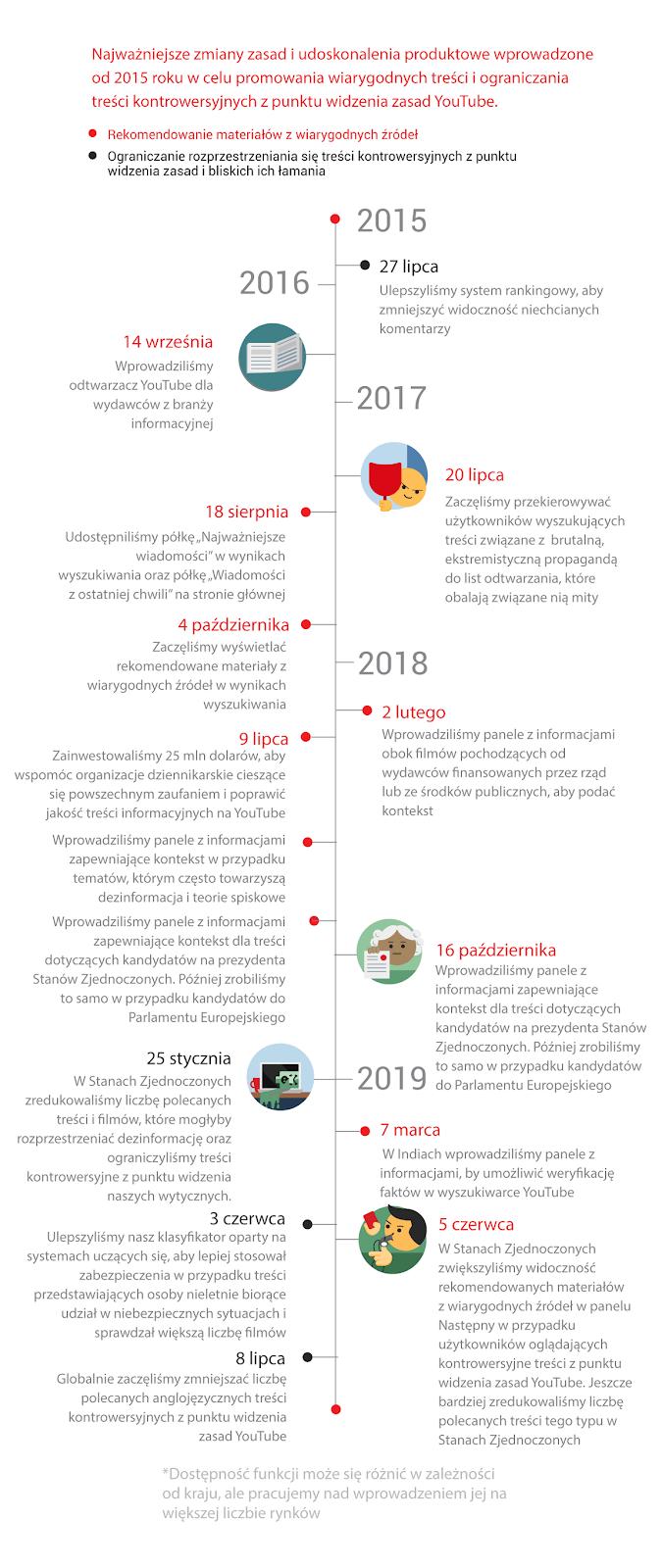 Weryfikacja treści i promowanie wiarygodnych źródeł na YouTubie (działania w latach 2015-2019)