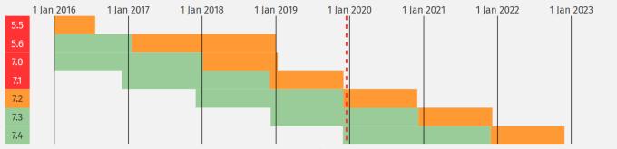 Okres wsparcia dla poszczególnych wersji PHP. Kolor zielony – rozwój danej wersji, kolor pomarańczowy – poprawki bezpieczeństwa. Źródło – php.net