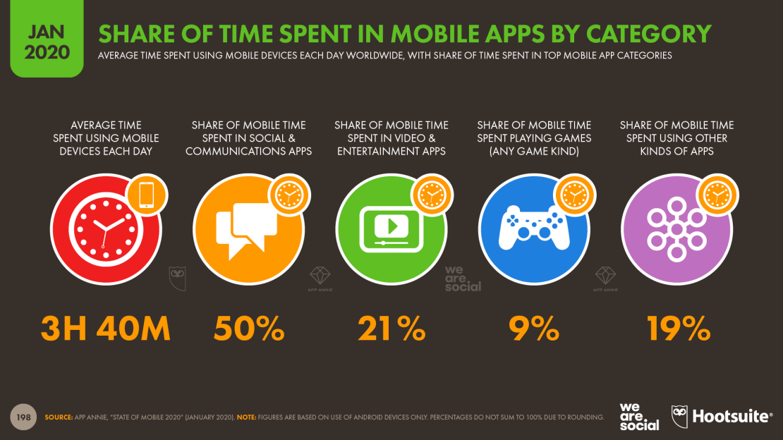 Czas spędzany w aplikacjach mobilnych wg kategorii (styczeń 2020)