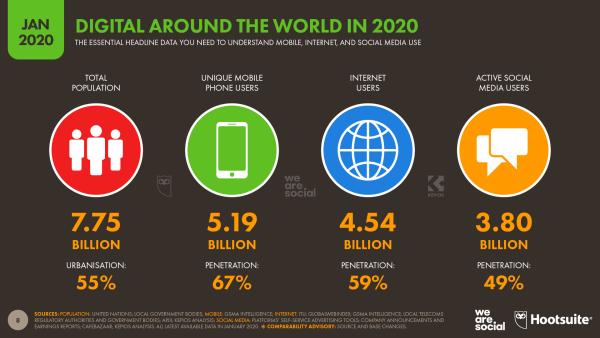 Raport digital i mobile na świecie w 2020 roku