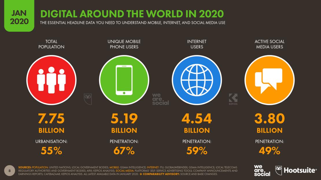 Digital i mobile na świecie w 2020 roku (podsumowanie)