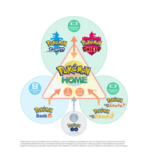 Gry i usługi kompatybilne z usługą Pokemon Home