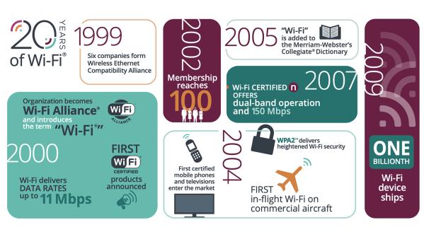 20 lat Wi-Fi® na infografice