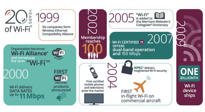 Historia sieci Wi-Fi (1999-2009)