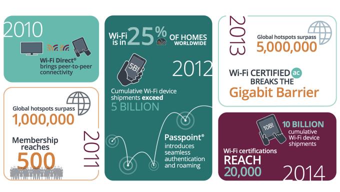 Historia sieci Wi-Fi (2010-2014)