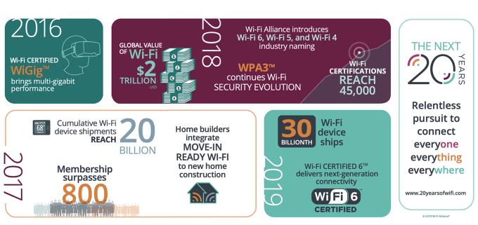 Historia sieci Wi-Fi (2016-2019)