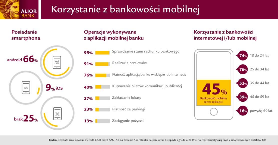 Korzystanie z bankowowści mobilnej w Polsce