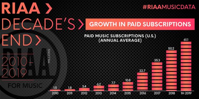 Liczba płatnych subskrypcji muzycznych usług streamingowych w USA (2010-2019)