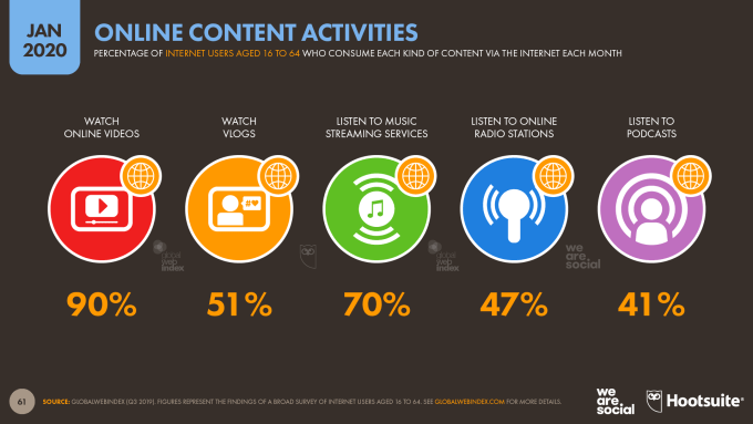Najpopularniejsze treści online na świecie w styczniu 2020 roku