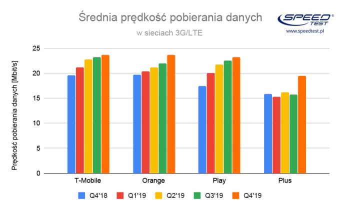 Średnia prędkość pobierania w sieciach 3G/LTE w Polsce (2019)