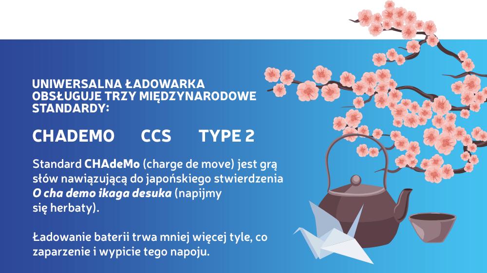 Obsługiwany standard ładowania aut elektrycznych i hybrydowych na Lotosie