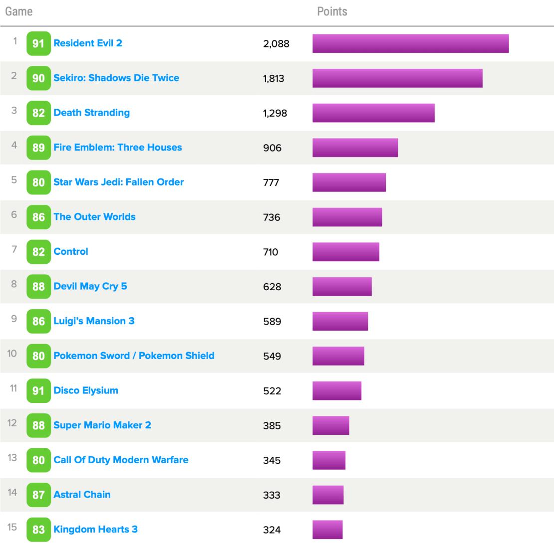 TOP 15 gier wideo 2019 r. wg użytkowników Metacritic