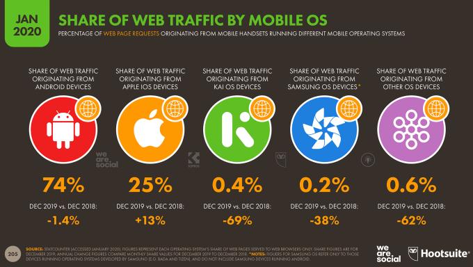 Udział mobilnych systemów operacyjnych (wg ruchu internetowego) – styczeń 2020