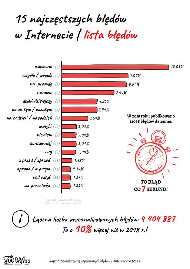 15 najczęstszych błędów językowych w internecie (Polska, 2019 r.)