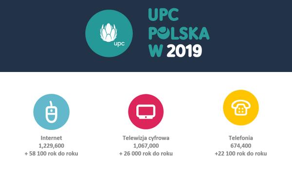 Wyniki UPC Polska za 2019 rok – najważniejsze dane