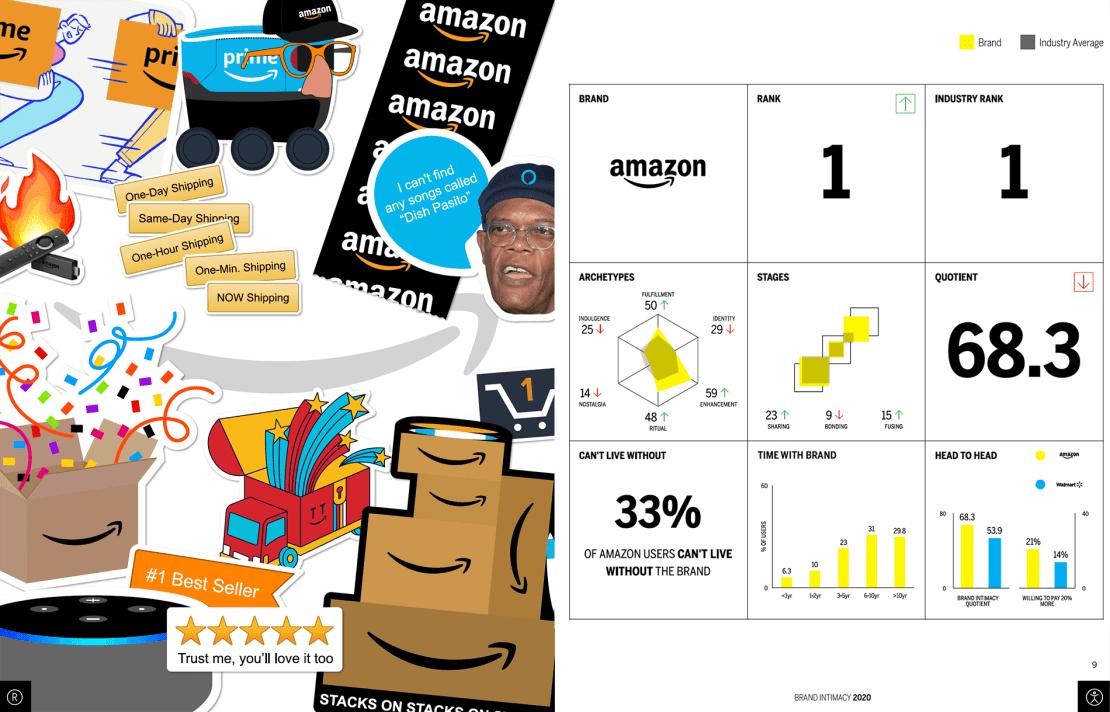 Amazon BIS 2020 (szczegóły)