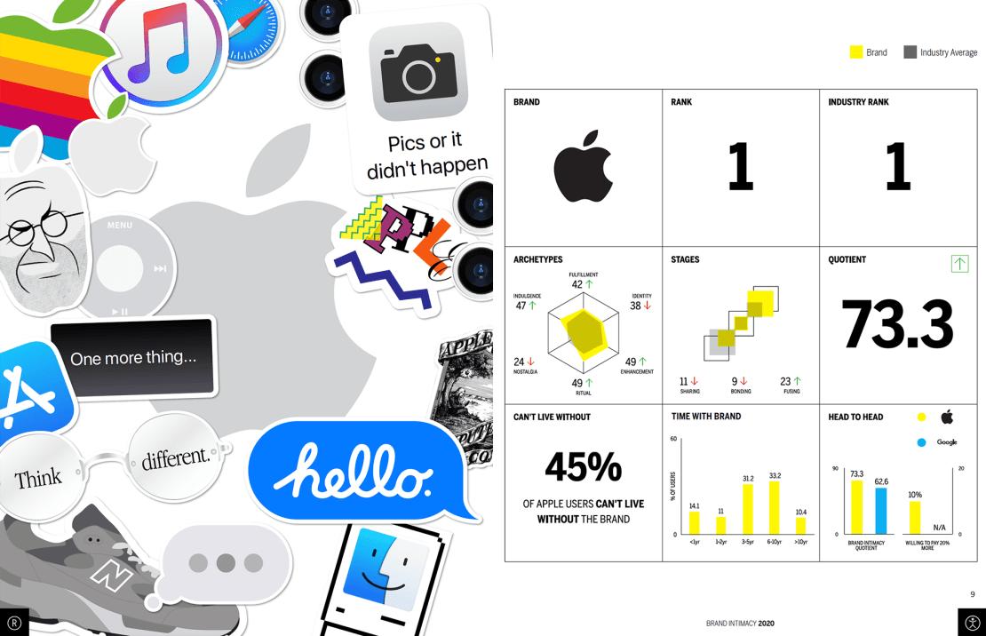 Apple BIS 2020 (szczegóły)