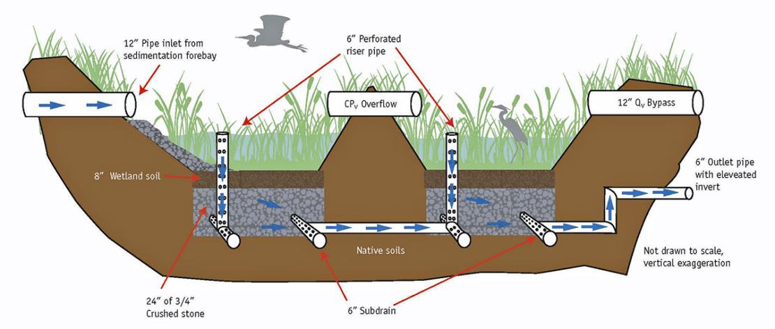 Schemat działania oczyszczalni typu Constructed Wetlands