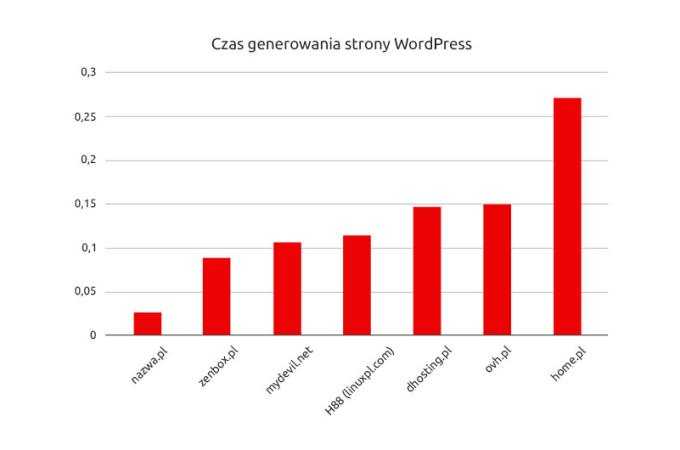 Czas generowania stron na WordPressie na polskich hostingach (luty 2020)