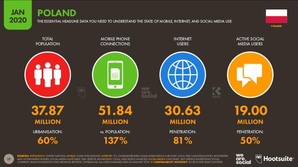 Digital, mobile i social media w Polsce w styczniu 2020 roku