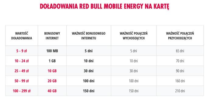 Doładowania Red Bull Mobile Energy