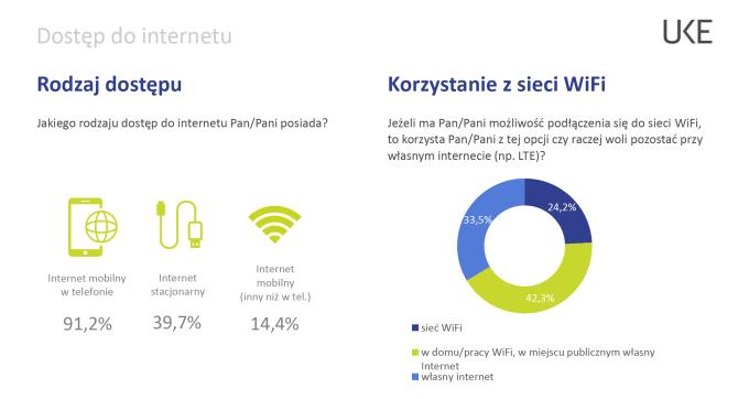 Dostęp do internetu w PL (2019)