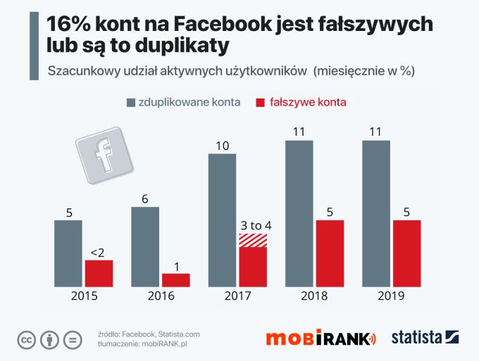 Fałszywe i zduplikowane konta na Facebooku (2015-2019)