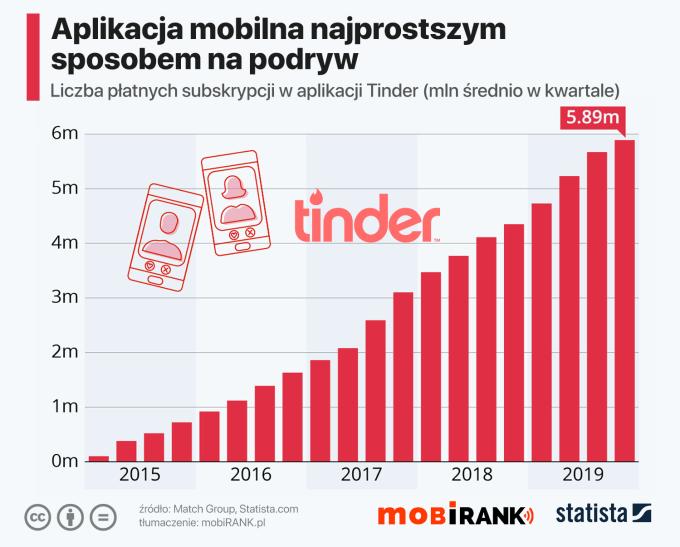 Liczba płatnych subsrybentów Tindera (2015-2019) średnio kwartalnie w mln