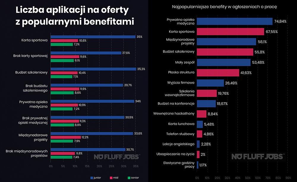 Najpopularniejsze benefity w umowach o pracę IT w Polsce w 2019 r.