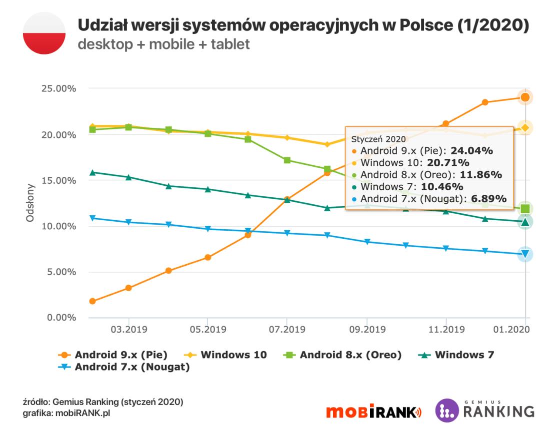 Najpopularniejsze wersje systemów operacyjnych w Polsce (styczeń 2020)