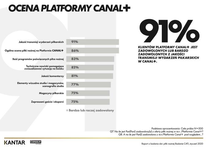 Ocena Platformy CANAL+ (2020 rok)