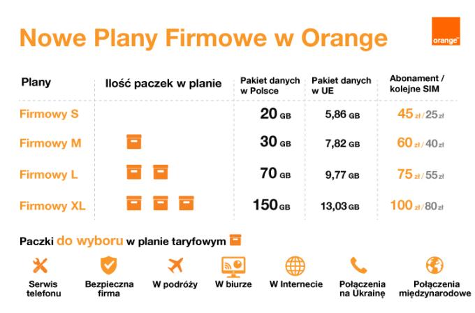 Nowe plany firmowe w Orange z pakietami do wyboru (luty 2020)