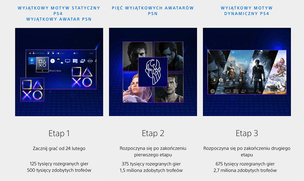 PlayStation Święto Graczy 2020 - etapy i nagrody