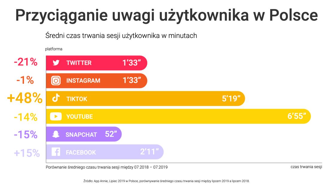 Przyciąganie uwagi użytkownika w Polsce (social media)