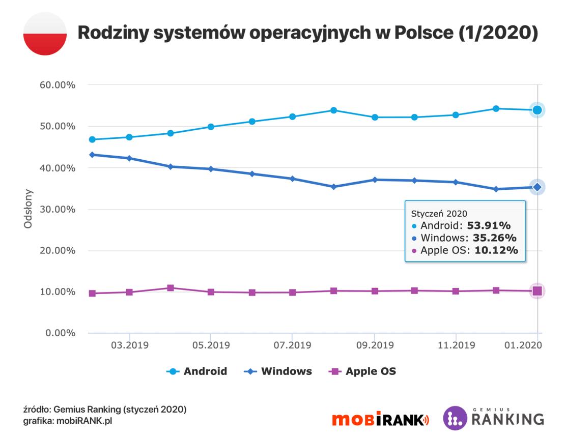Udział rodzin systemów operacyjnych w Polsce (styczeń 2020)