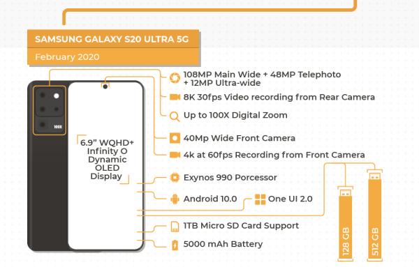 Infografika: 11 generacji Samsung Galaxy S (2010-2020)