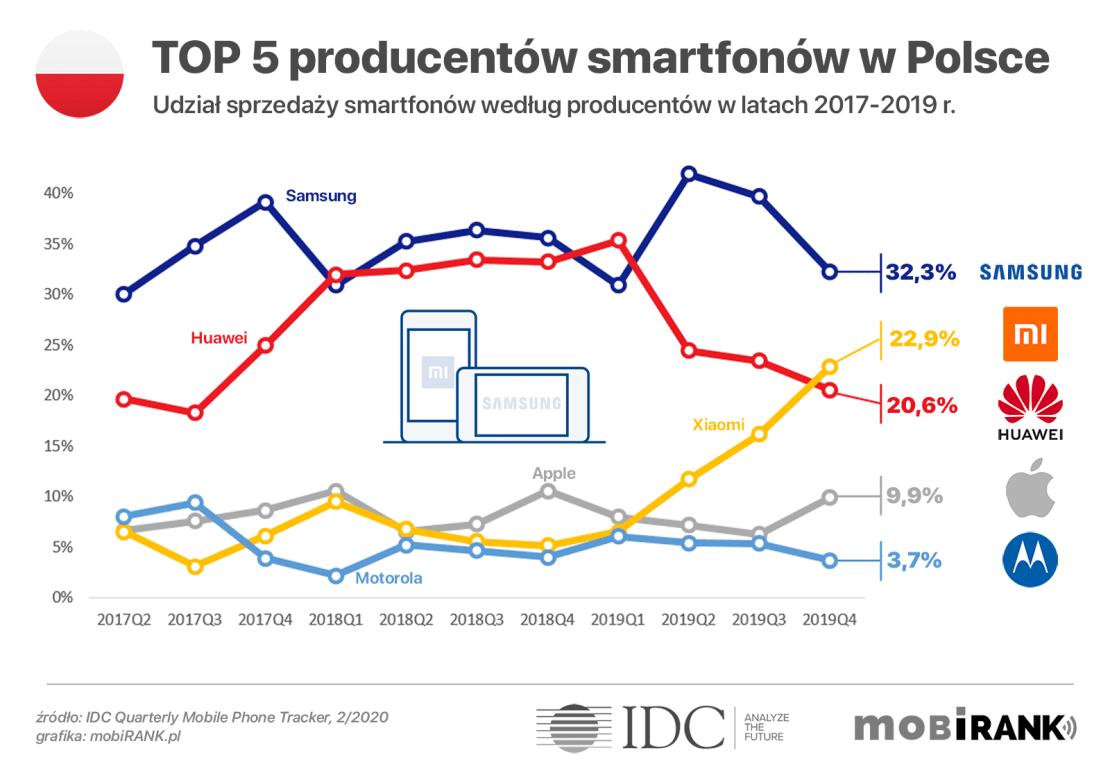 Wykres: TOP 5 producentów smartfonów w Polsce (udział sprzedaży) w latach 2017-2019