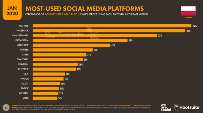 Najpopularniejsze serwisy społecznościowe w Polsce (styczeń 2020)