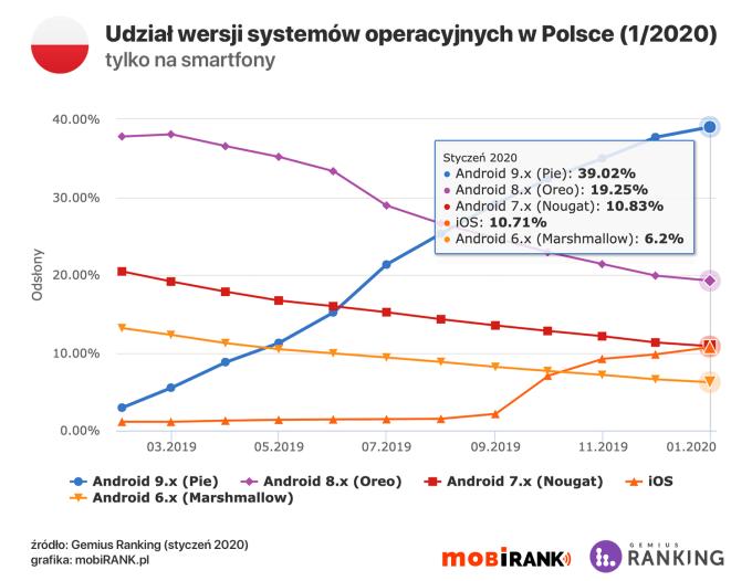 Najpopularniejsze wersje mobilnych systemów operacyjnych w Polsce (styczeń 2020)